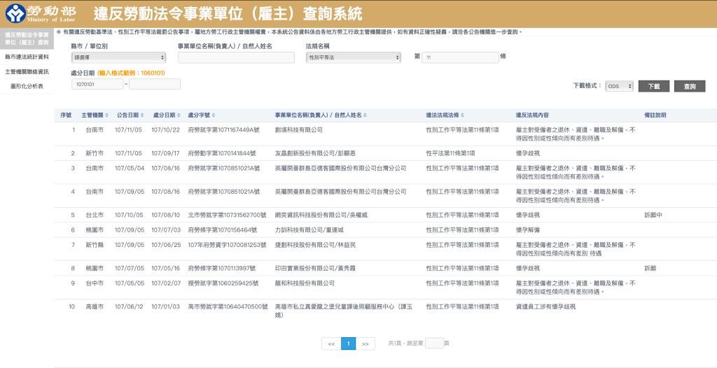 違反勞動法令事業單位(雇主)查詢系統:違反性平法第11條