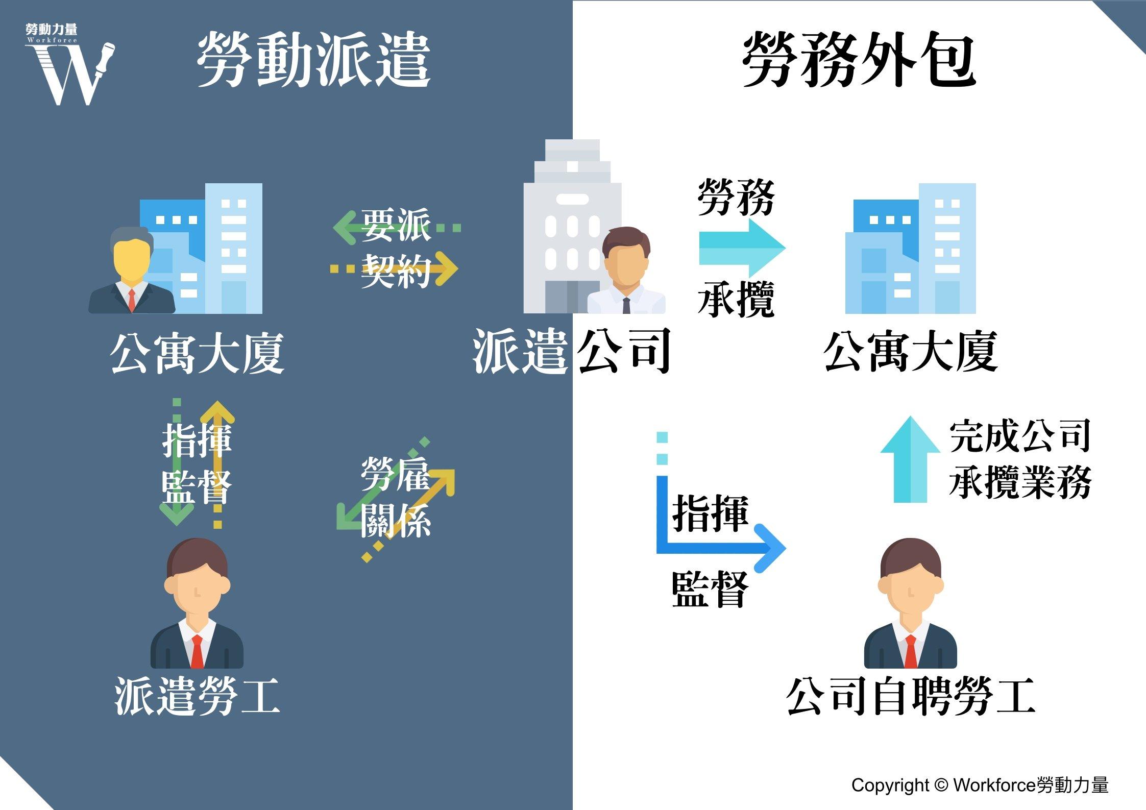 勞動派遣與勞務外包比較圖