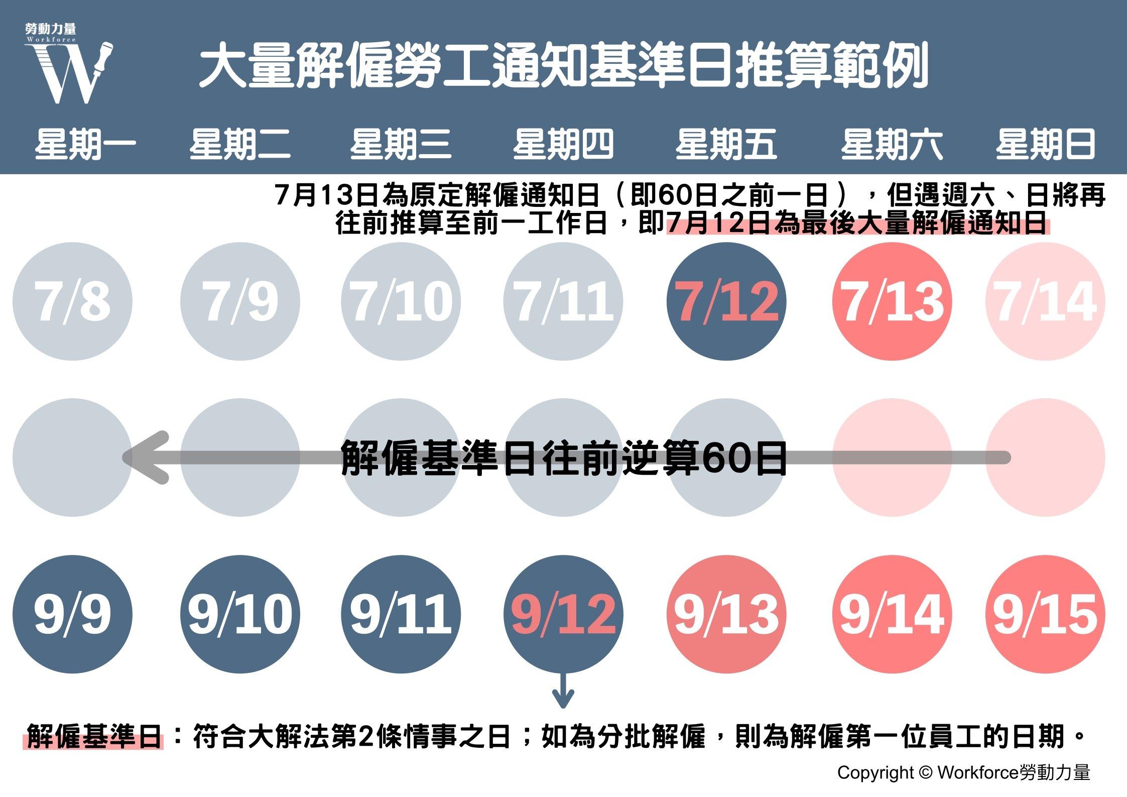 大量解僱通知日推算期間範例圖