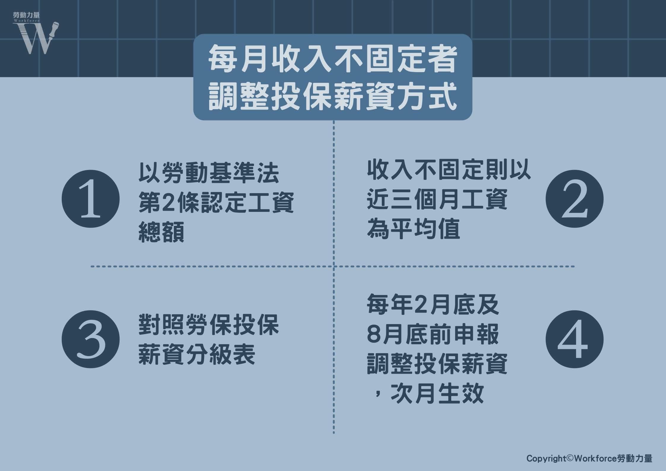 每月收入不固定者調整投保薪資方式