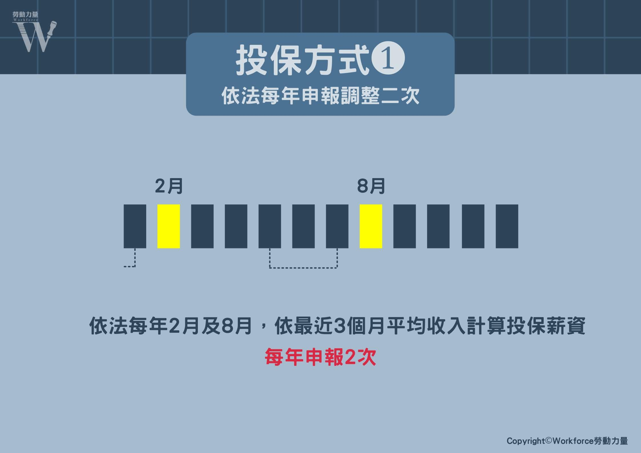 投保方式(一)-依法每年申報調整二次