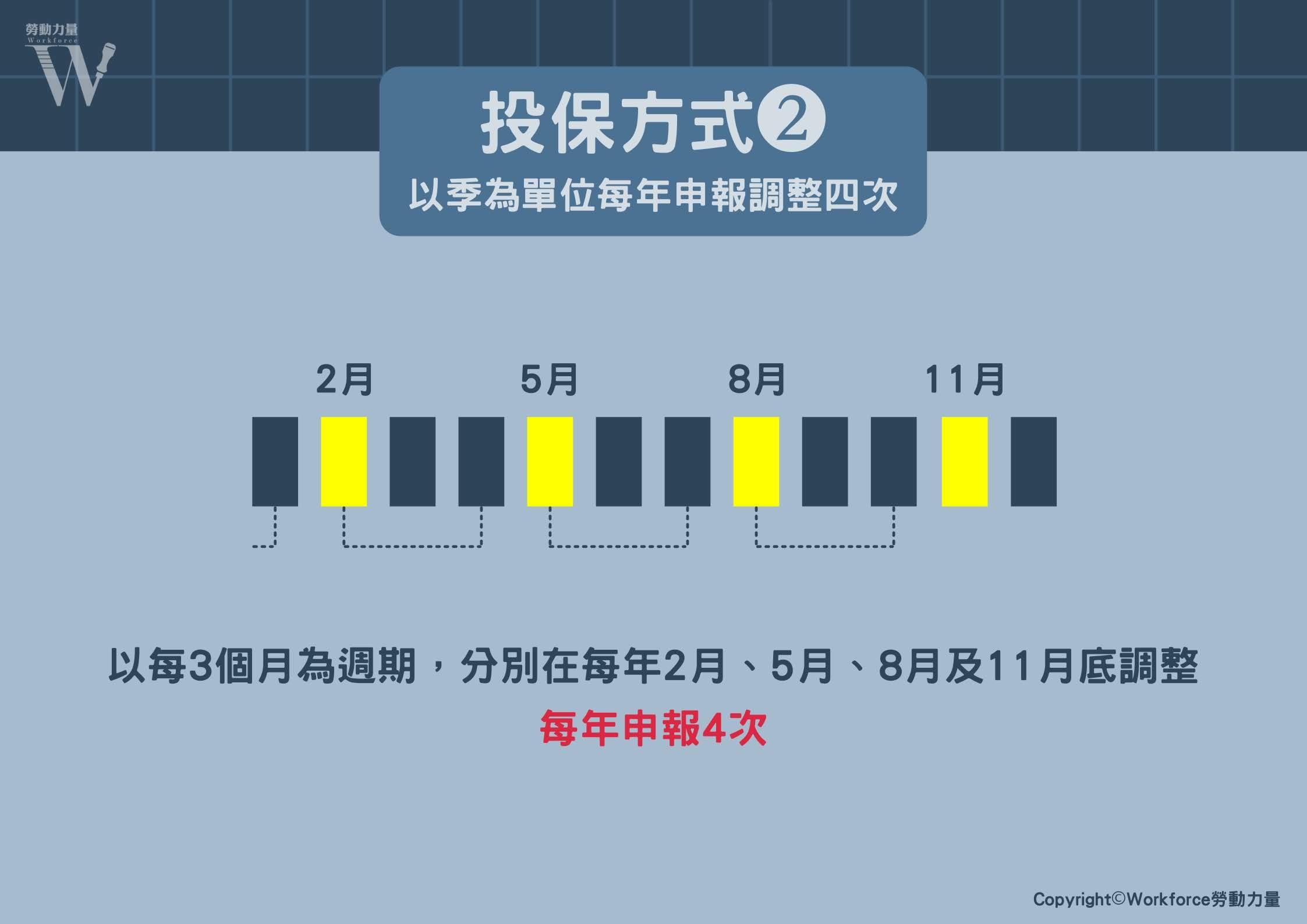 投保方式(二)-以季為單位每年申報調整四次