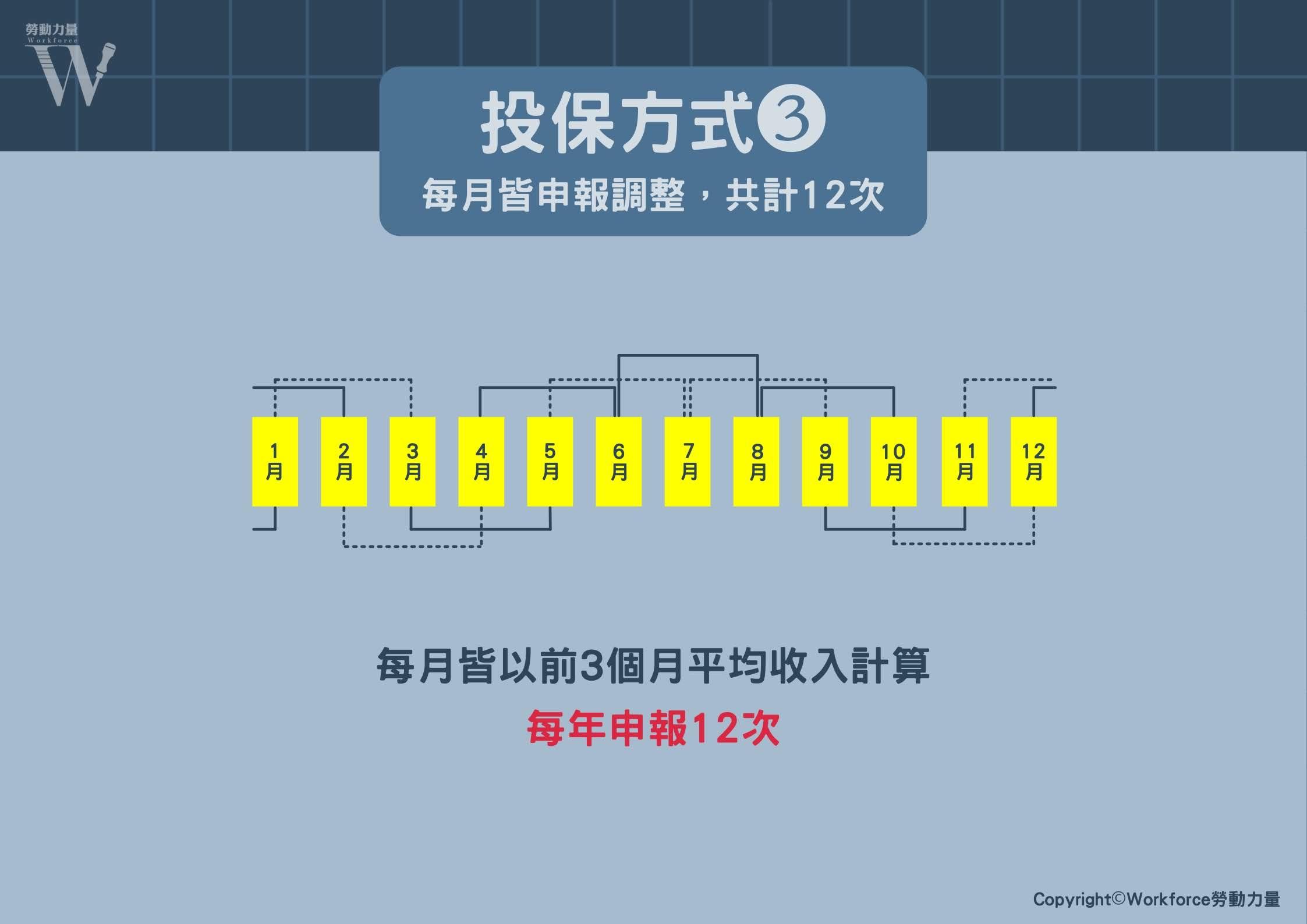 投保方式(三)-每月皆申報調整,共計12次