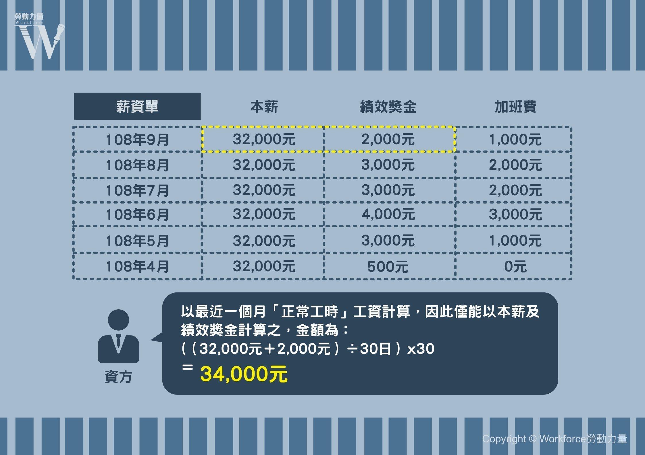 預告工資計算圖例2