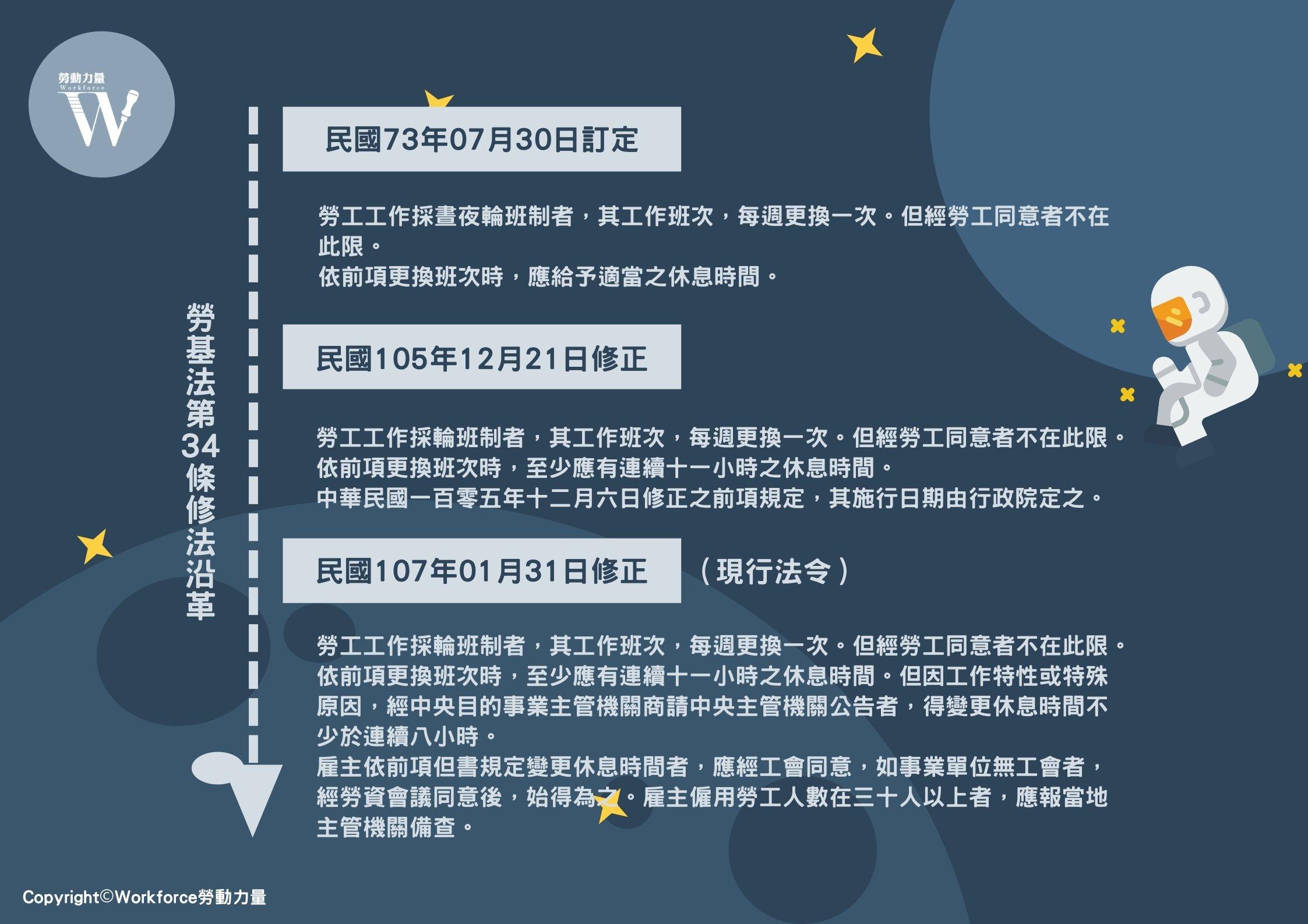 勞基法第34條規定修法沿革