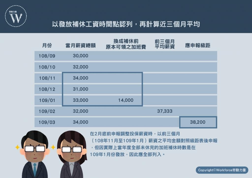 以發放補休工資時間點認列,再計算近三個月平均